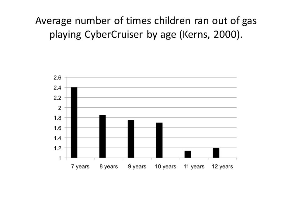 Average number of times children ran out of gas playing CyberCruiser by age (Kerns, 2000).