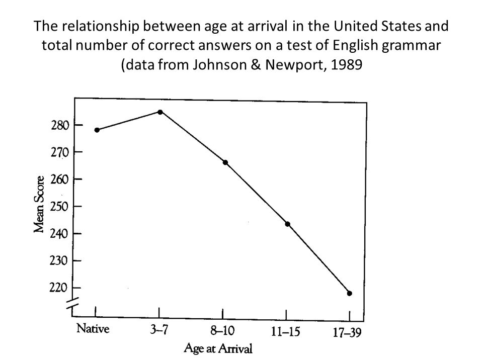 The relationship between age at arrival in the United States and total number of correct answers on a test of English grammar (data from Johnson & Newport, 1989