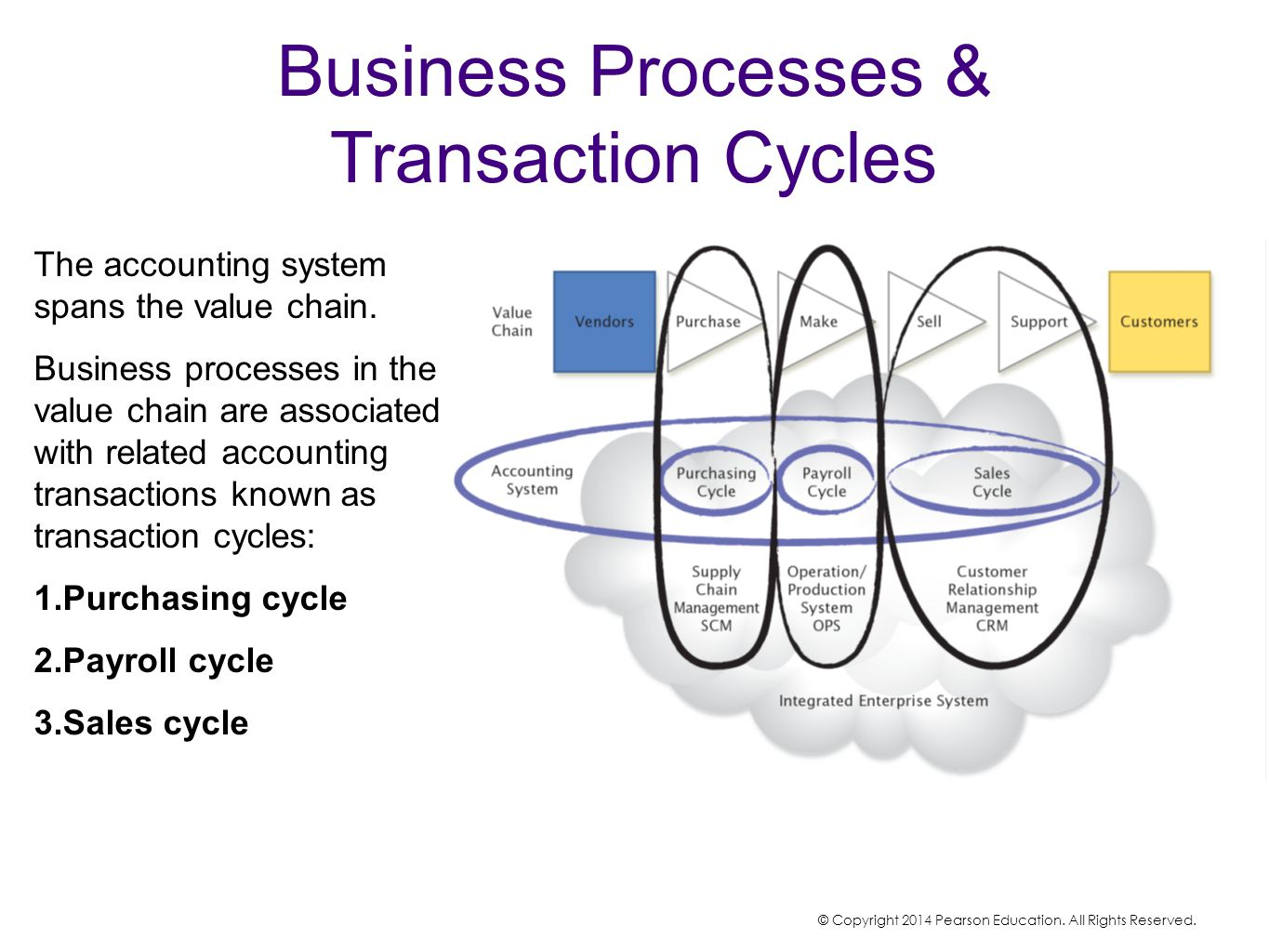 Business Processes & Transaction Cycles The accounting system spans the value chain. Business processes in the value chain are associated with related