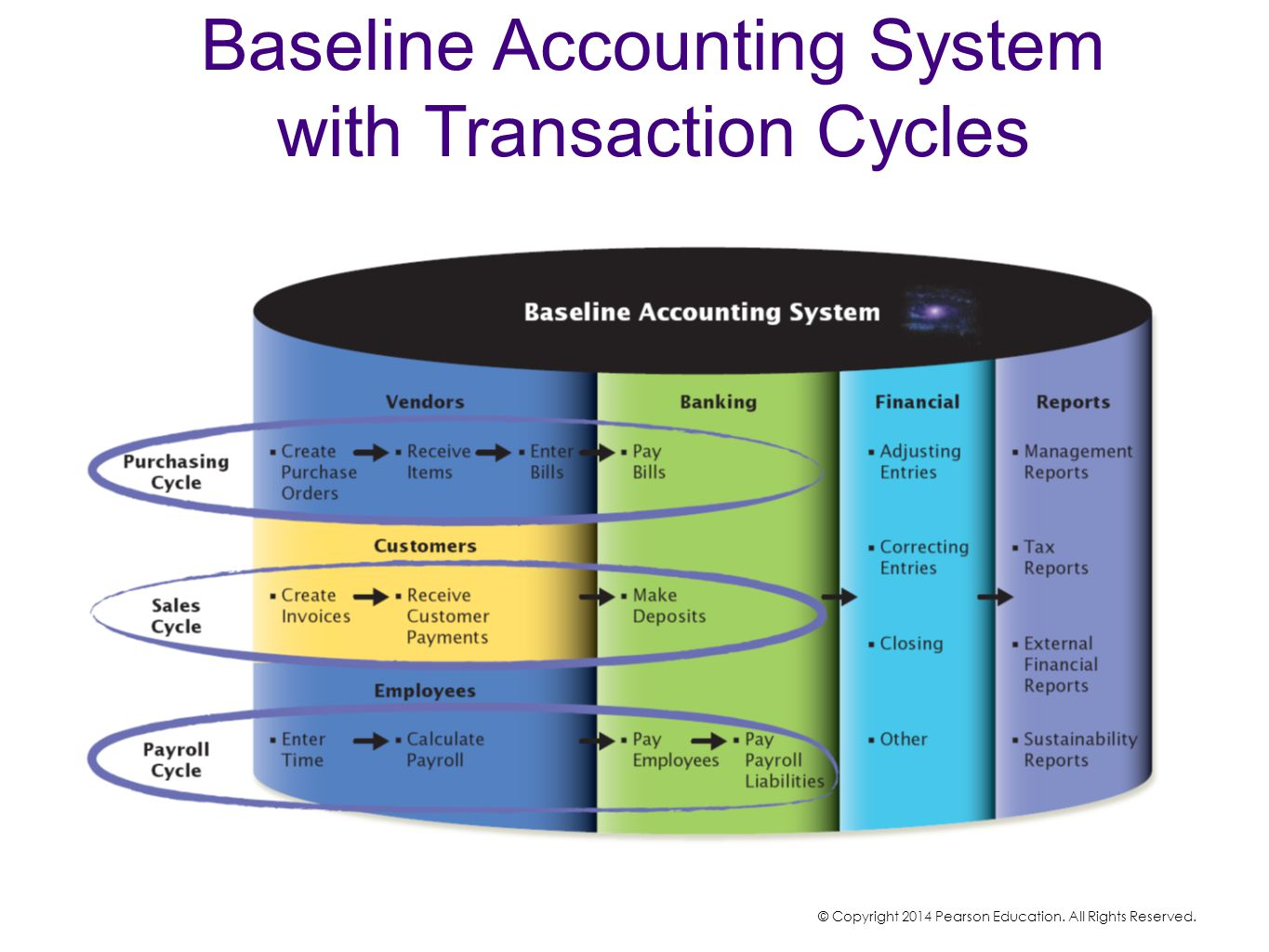 Baseline Accounting System with Transaction Cycles © Copyright 2014 Pearson Education. All Rights Reserved.