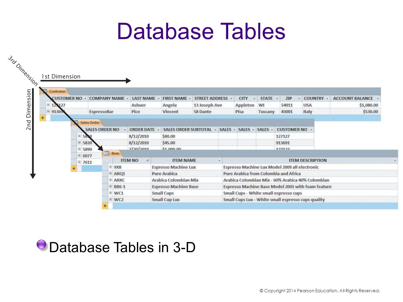 Database Tables Database Tables in 3-D © Copyright 2014 Pearson Education. All Rights Reserved.