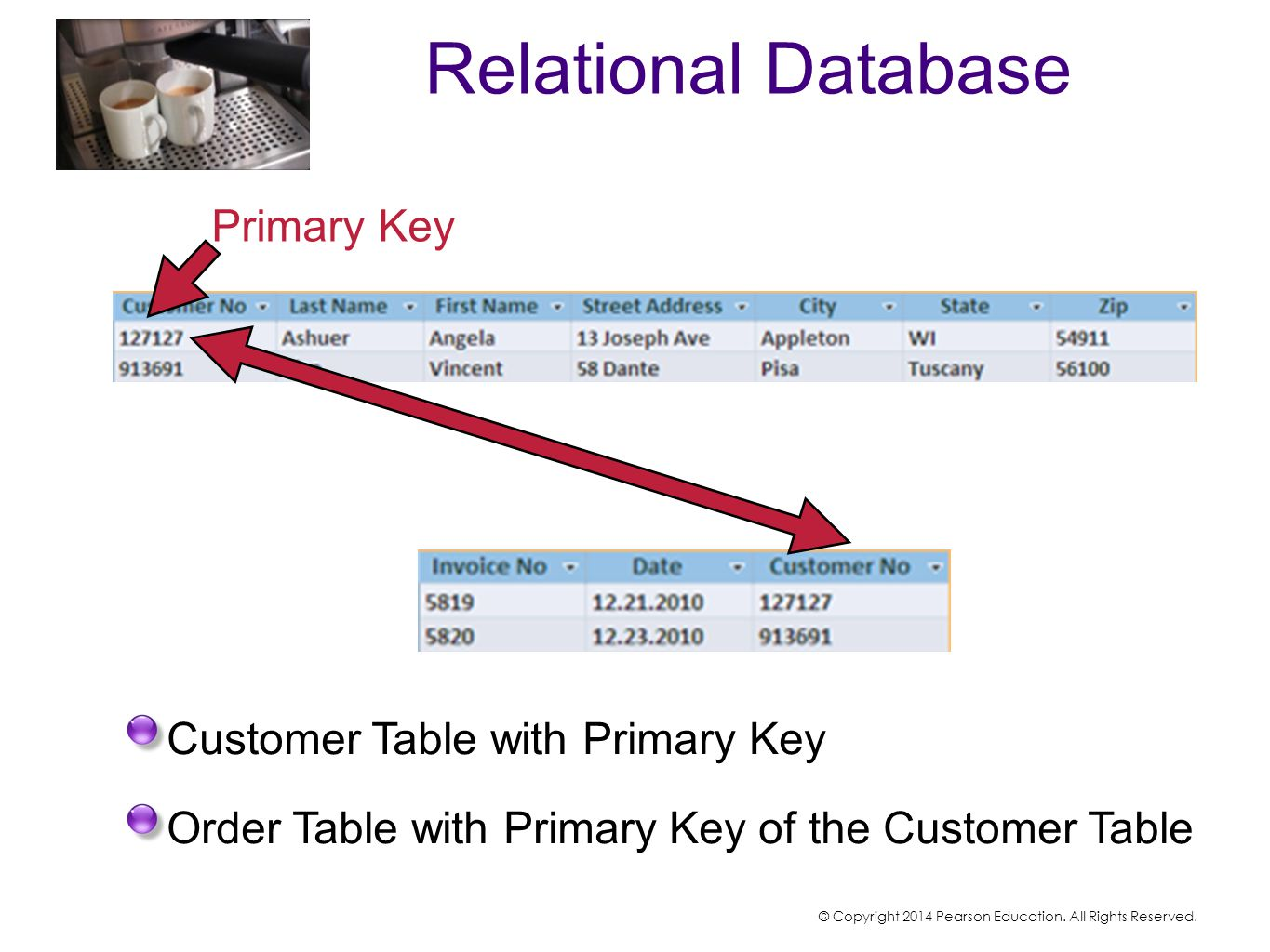 Relational Database Customer Table with Primary Key Order Table with Primary Key of the Customer Table Primary Key © Copyright 2014 Pearson Education.