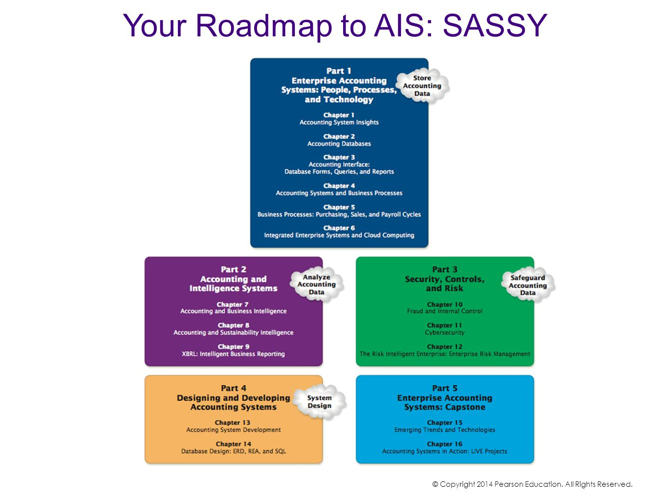 Your Roadmap to AIS: SASSY © Copyright 2014 Pearson Education. All Rights Reserved.
