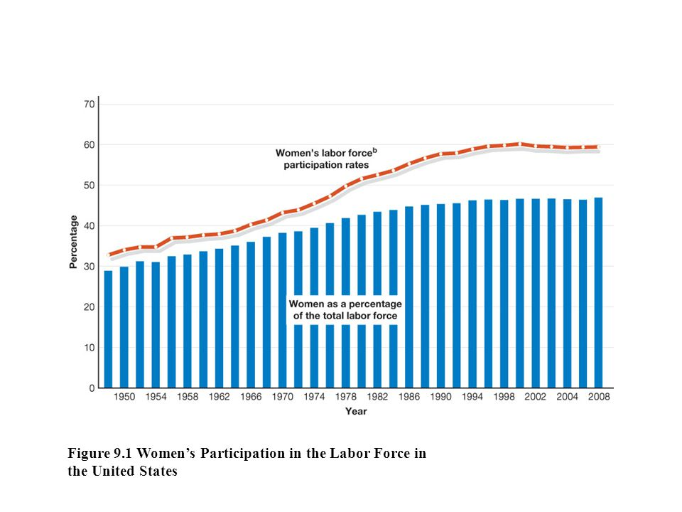 Figure 9.1 Women's Participation in the Labor Force in the United States