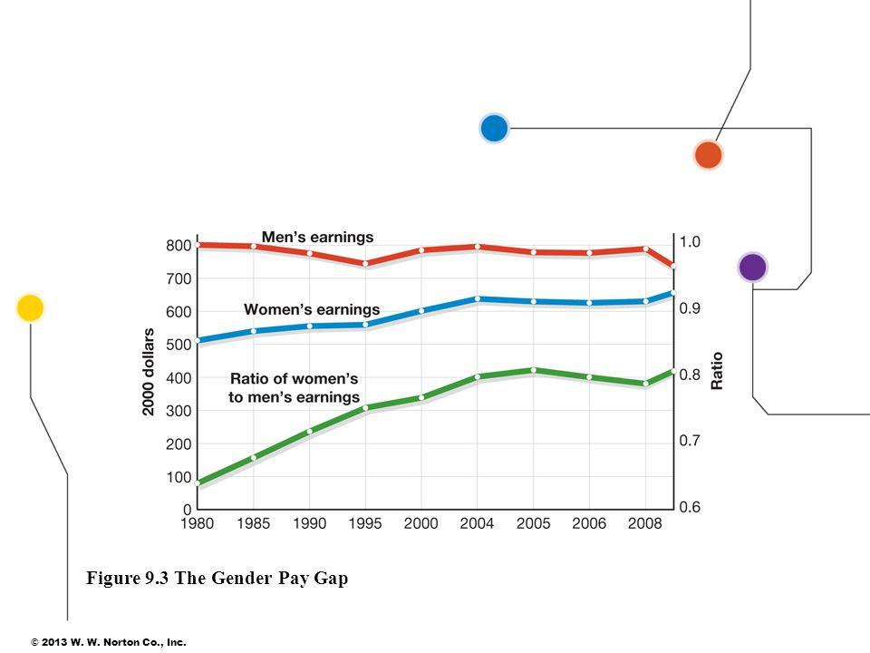 © 2013 W. W. Norton Co., Inc. 16 Figure 9.3 The Gender Pay Gap