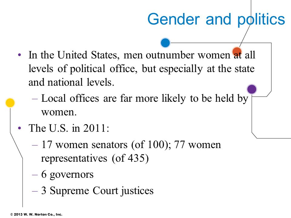 © 2013 W. W. Norton Co., Inc. Gender and politics In the United States, men outnumber women at all levels of political office, but especially at the s