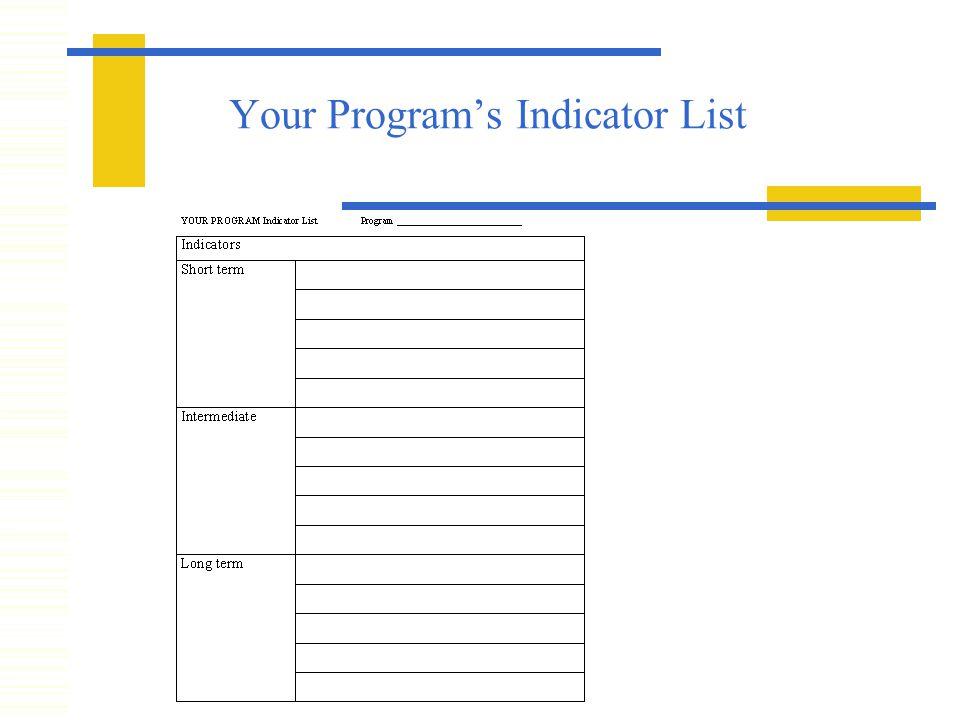 Your Program's Indicator List