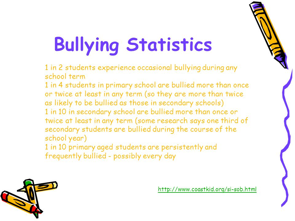 Bullying Statistics 1 in 2 students experience occasional bullying during any school term 1 in 4 students in primary school are bullied more than once or twice at least in any term (so they are more than twice as likely to be bullied as those in secondary schools) 1 in 10 in secondary school are bullied more than once or twice at least in any term (some research says one third of secondary students are bullied during the course of the school year) 1 in 10 primary aged students are persistently and frequently bullied - possibly every day http://www.coastkid.org/si-sob.html