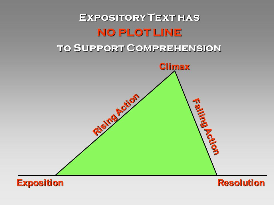 Expository Text has NO PLOT LINE to Support Comprehension Resolution Climax Falling Action Exposition Rising Action