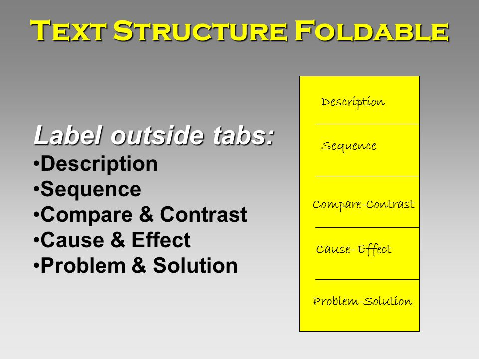 Label outside tabs: Description Sequence Compare & Contrast Cause & Effect Problem & Solution Description Sequence Compare-Contrast Cause- Effect Problem-Solution Text Structure Foldable