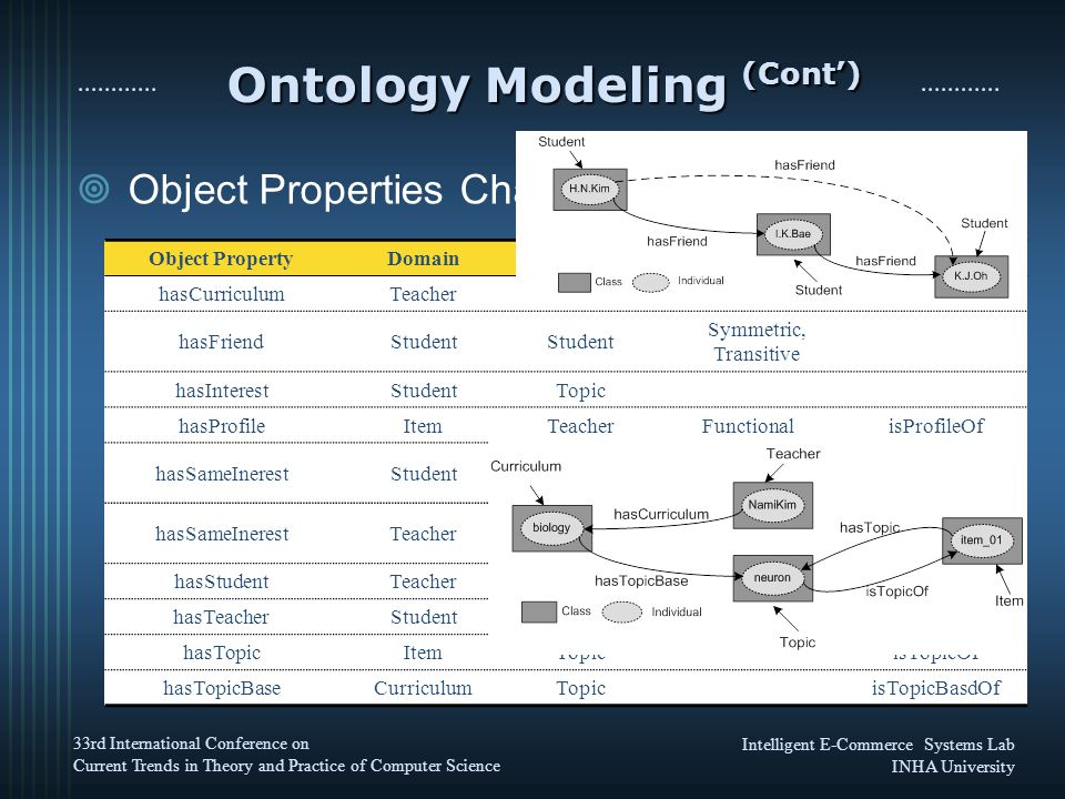 Intelligent E-Commerce Systems Lab INHA University 33rd International Conference on Current Trends in Theory and Practice of Computer Science Ontology