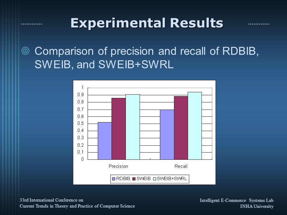 Intelligent E-Commerce Systems Lab INHA University 33rd International Conference on Current Trends in Theory and Practice of Computer Science Experimental Results  Comparison of precision and recall of RDBIB, SWEIB, and SWEIB+SWRL