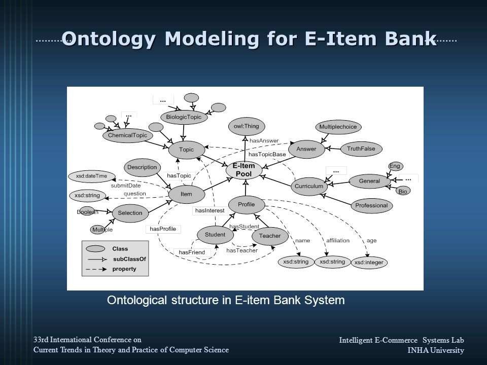 Intelligent E-Commerce Systems Lab INHA University 33rd International Conference on Current Trends in Theory and Practice of Computer Science Ontology Modeling for E-Item Bank Ontological structure in E-item Bank System