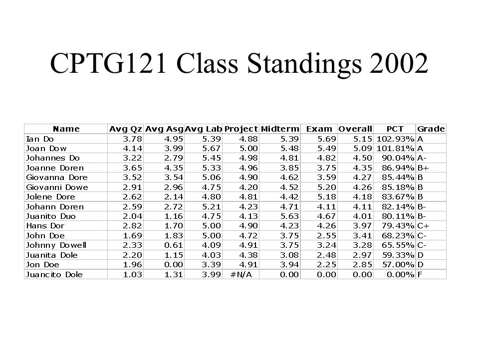 CPTG121 Class Standings 2002