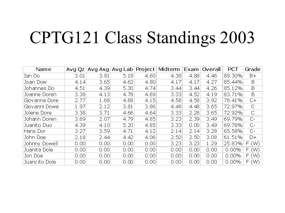 CPTG121 Class Standings 2003