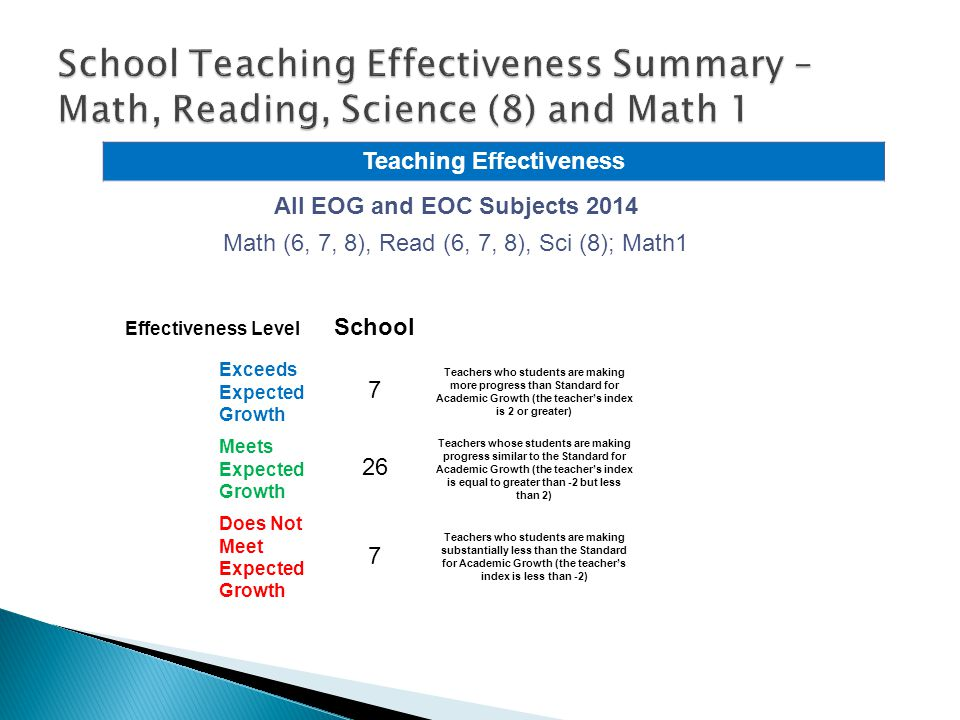 All EOG and EOC Subjects 2014 Math (6, 7, 8), Read (6, 7, 8), Sci (8); Math1 Effectiveness Level School Exceeds Expected Growth 7 Teachers who students are making more progress than Standard for Academic Growth (the teacher's index is 2 or greater) Meets Expected Growth 26 Teachers whose students are making progress similar to the Standard for Academic Growth (the teacher's index is equal to greater than -2 but less than 2) Does Not Meet Expected Growth 7 Teachers who students are making substantially less than the Standard for Academic Growth (the teacher's index is less than -2) Teaching Effectiveness