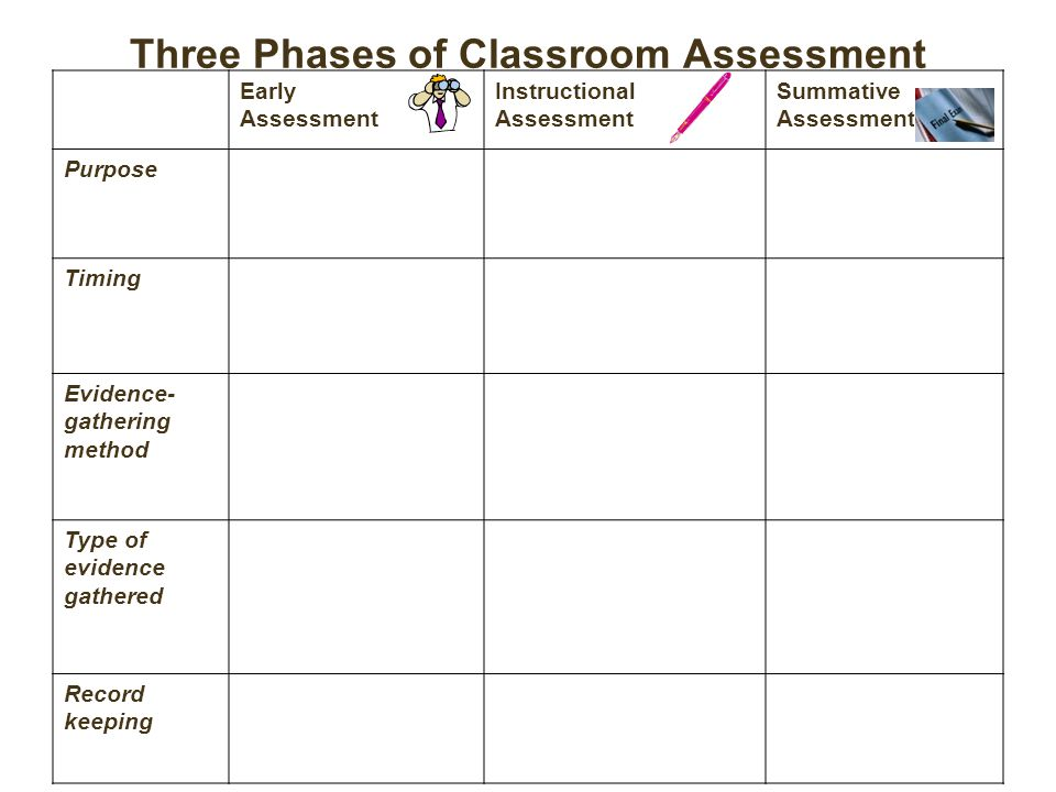 Three Phases of Classroom Assessment Early Assessment Instructional Assessment Summative Assessment Purpose Timing Evidence- gathering method Type of evidence gathered Record keeping