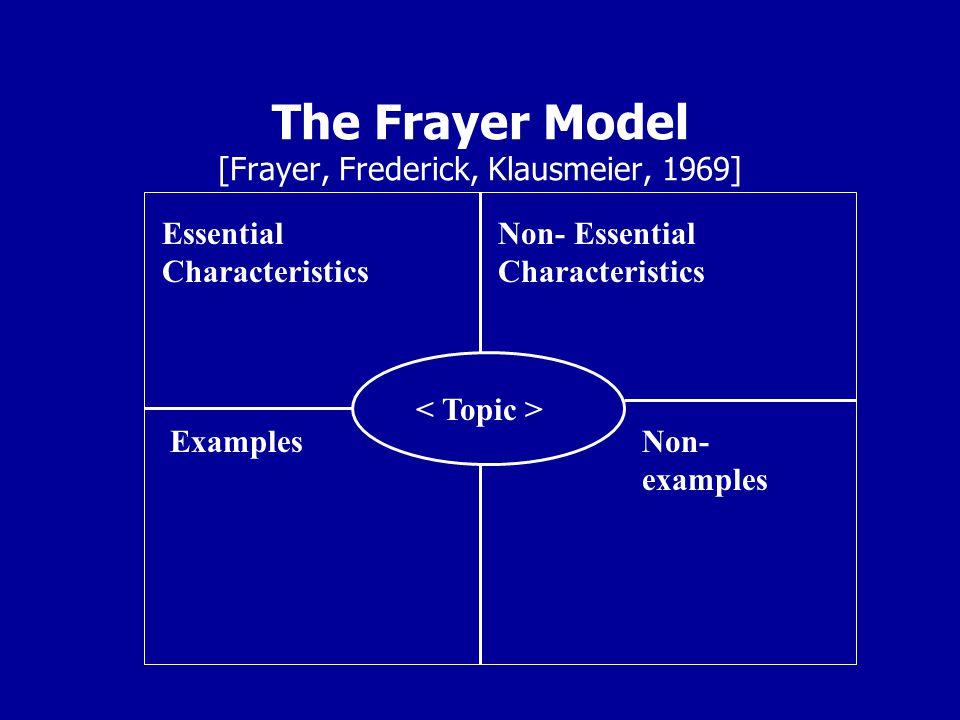 The Frayer Model [Frayer, Frederick, Klausmeier, 1969] Essential Characteristics Non- Essential Characteristics ExamplesNon- examples
