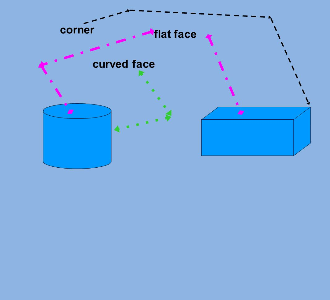 corner flat face curved face