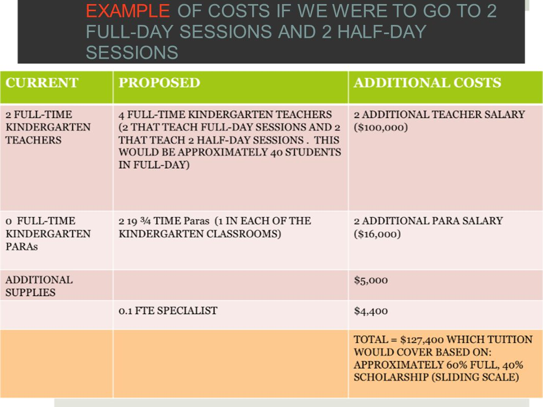 EXAMPLE OF COSTS IF WE WERE TO GO TO 2 FULL-DAY SESSIONS AND 2 HALF-DAY SESSIONS
