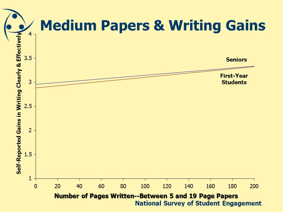 National Survey of Student Engagement Medium Papers & Writing Gains First-Year Students Seniors 1 1.5 2 2.5 3 3.5 4 020406080100120140160180200 Number of Pages Written--Between 5 and 19 Page Papers Self-Reported Gains in Writing Clearly & Effectively