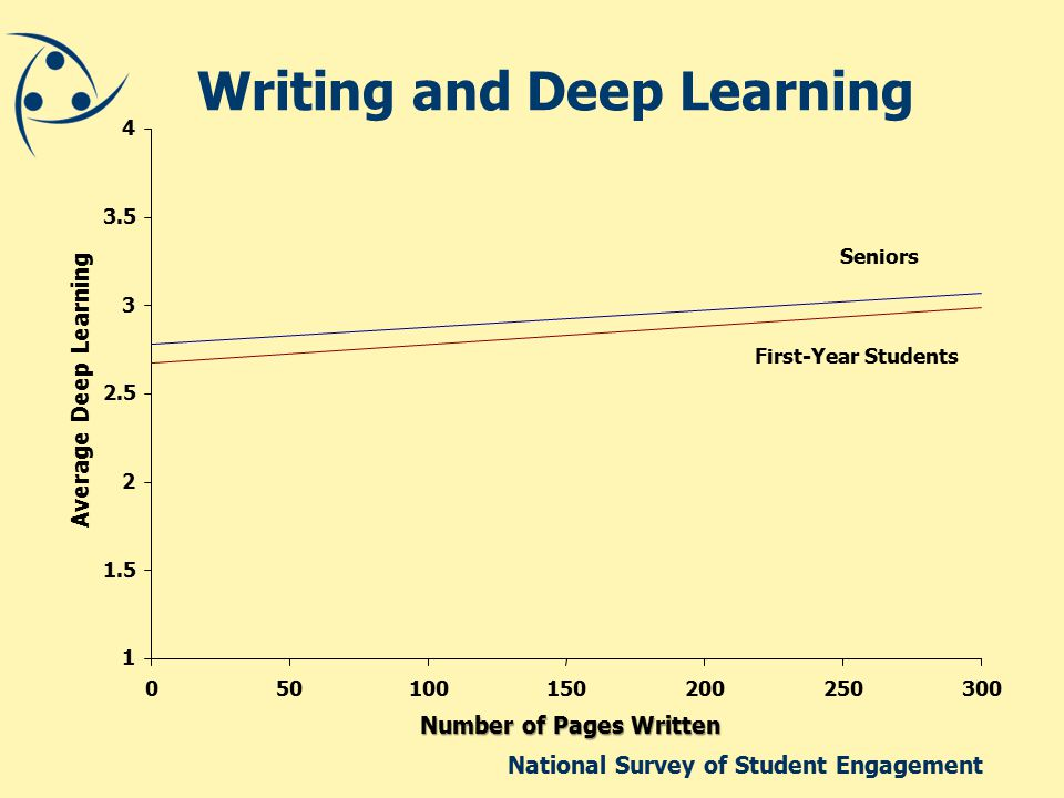 National Survey of Student Engagement Writing and Deep Learning 1 1.5 2 2.5 3 3.5 4 050100150200250300 Number of Pages Written Average Deep Learning Seniors First-Year Students