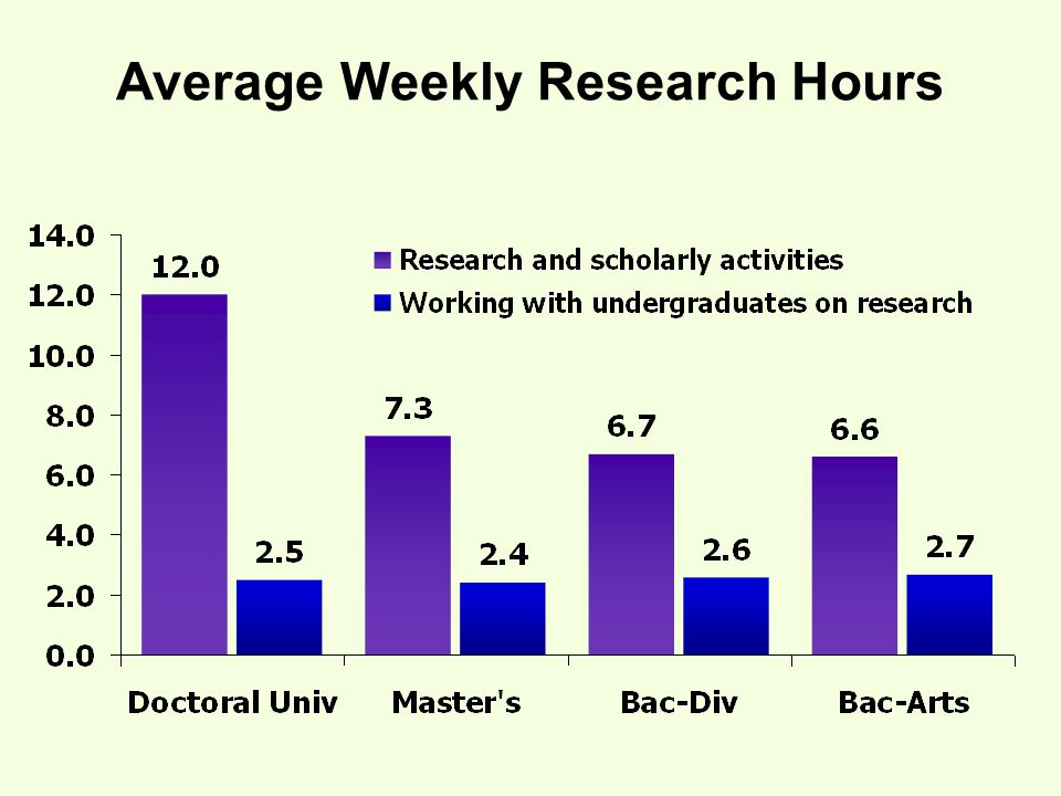 Average Weekly Research Hours