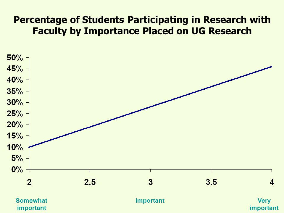 Percentage of Students Participating in Research with Faculty by Importance Placed on UG Research Somewhat important ImportantVery important