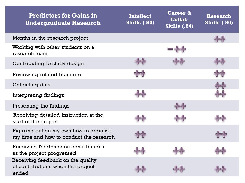 Predictors for Gains in Undergraduate Research Intellect Skills (.86) Career & Collab.