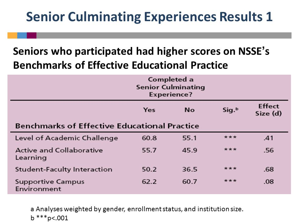 Senior Culminating Experiences Results 1 Seniors who participated had higher scores on NSSE's Benchmarks of Effective Educational Practice a Analyses weighted by gender, enrollment status, and institution size.