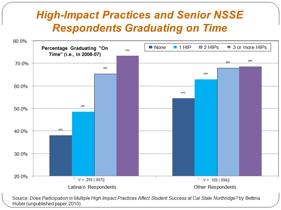 38% 54% 48% 63% 65% 68% 73% 69% 20.0% 30.0% 40.0% 50.0% 60.0% 70.0% 80.0% Latina/o RespondentsOther Respondents Percentage Graduating On Time (i.e., in 2006-07) None1 HIP2 HIPs3 or more HIPs [ V =.109 (.094)] [ V =.255 (.007)] High-Impact Practices and Senior NSSE Respondents Graduating on Time Source: Does Participation in Multiple High Impact Practices Affect Student Success at Cal State Northridge.
