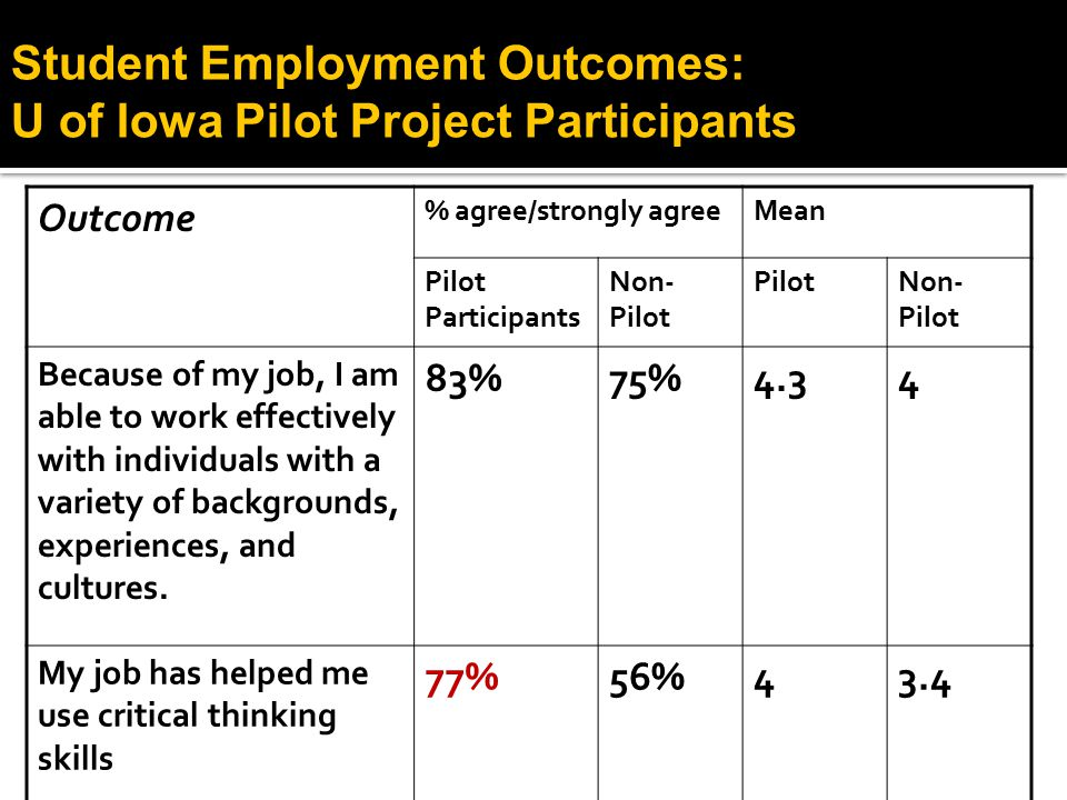 Student Employment Outcomes: U of Iowa Pilot Project Participants Outcome % agree/strongly agreeMean Pilot Participants Non- Pilot PilotNon- Pilot Because of my job, I am able to work effectively with individuals with a variety of backgrounds, experiences, and cultures.