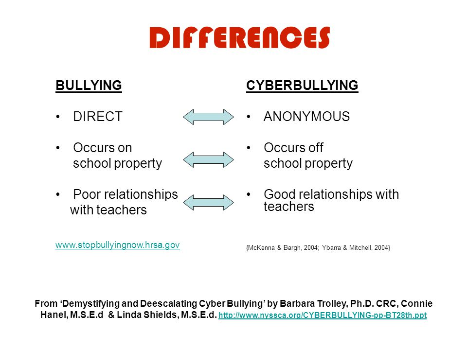 DIFFERENCES BULLYING DIRECT Occurs on school property Poor relationships with teachers www.stopbullyingnow.hrsa.gov CYBERBULLYING ANONYMOUS Occurs off school property Good relationships with teachers {McKenna & Bargh, 2004; Ybarra & Mitchell, 2004} From 'Demystifying and Deescalating Cyber Bullying' by Barbara Trolley, Ph.D.