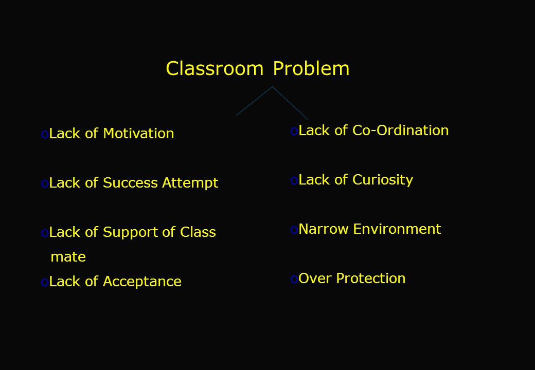 Classroom Problem oLack of Motivation oLack of Success Attempt oLack of Support of Class mate oLack of Acceptance oLack of Co-Ordination oLack of Curiosity oNarrow Environment oOver Protection