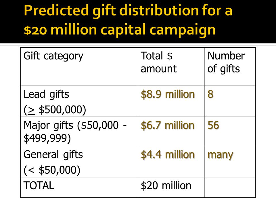 Gift categoryTotal $ amount Number of gifts Lead gifts (> $500,000) $8.9 million 8 Major gifts ($50,000 - $499,999) $6.7 million 56 General gifts (< $50,000) $4.4 million many TOTAL$20 million