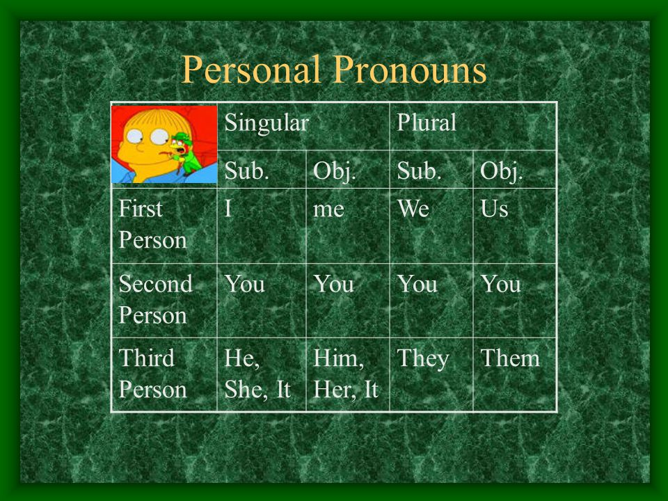Personal Pronouns SingularPlural Sub.Obj.Sub.Obj. First Person ImeWeUs Second Person You Third Person He, She, It Him, Her, It TheyThem