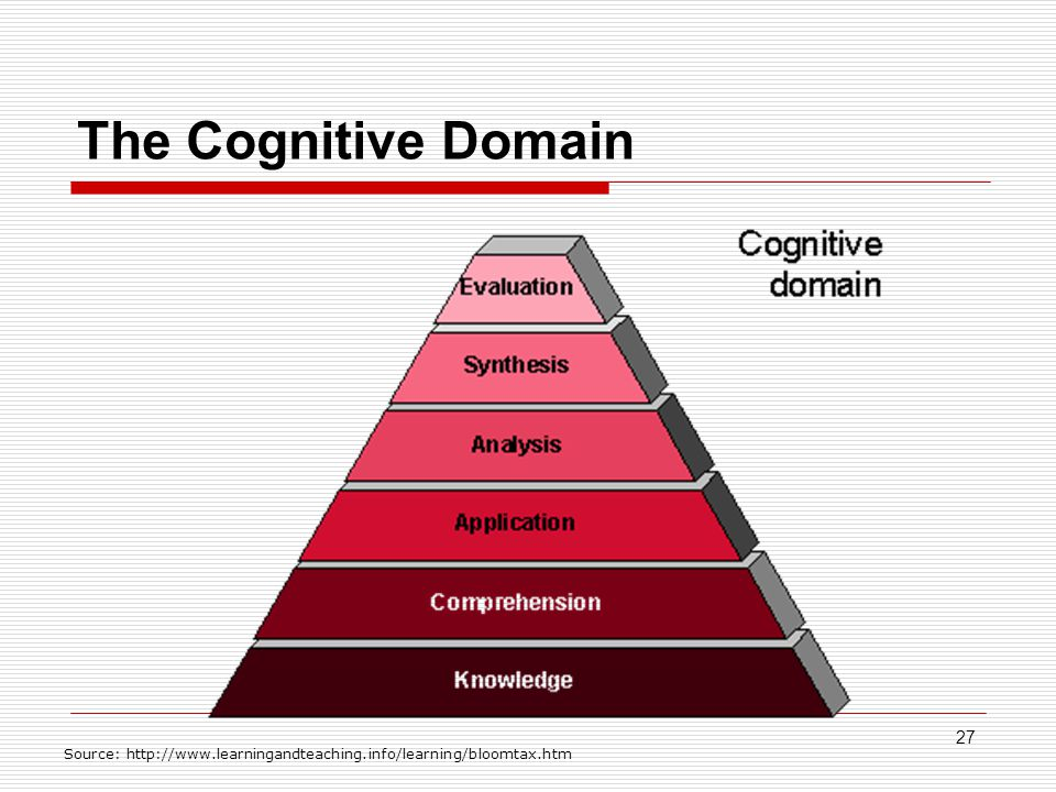 27 The Cognitive Domain Source: http://www.learningandteaching.info/learning/bloomtax.htm