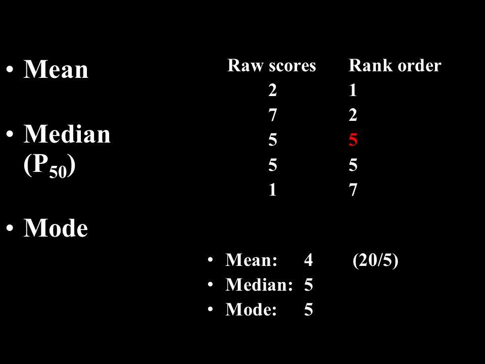 Mean Median (P 50 ) Mode Raw scores 2 7 5 1 Rank order 1 2 5 5 7 Mean:4 (20/5) Median:5 Mode:5