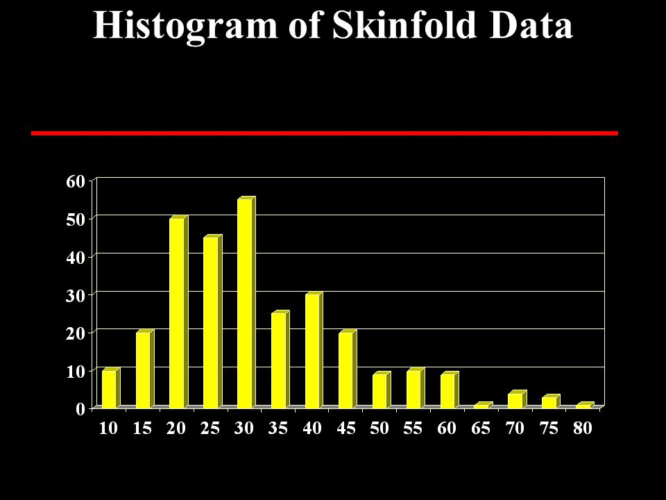 Histogram of Skinfold Data