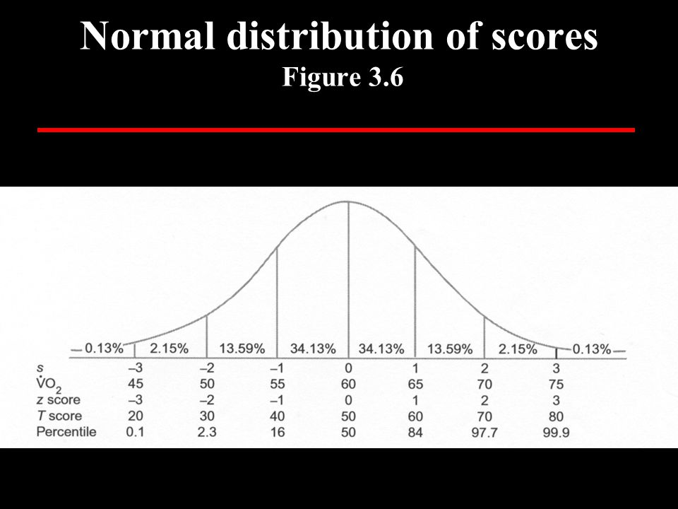Normal distribution of scores Figure 3.6 99.9