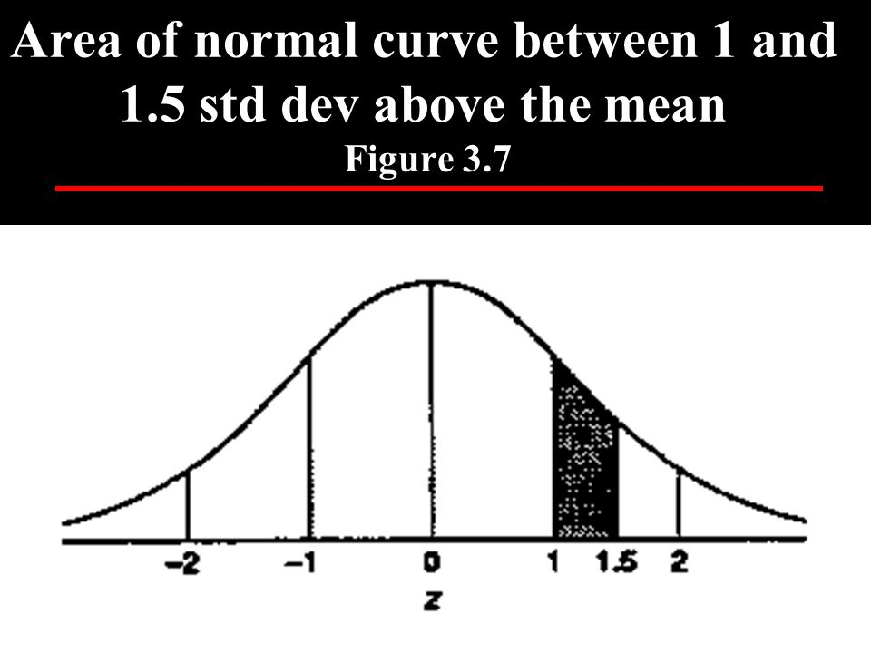 Area of normal curve between 1 and 1.5 std dev above the mean Figure 3.7