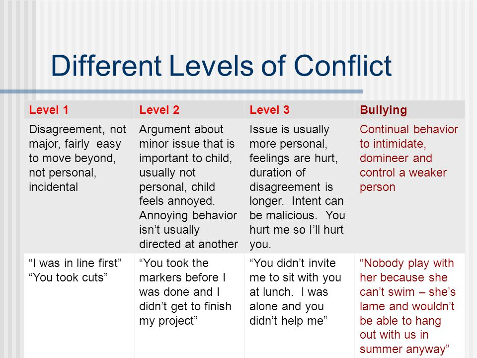 Level 1 Conflict Disagreement, not major, fairly easy to move beyond, not personal, might be an isolated incident Ex: classmate took cuts in line Solution: Ignore the behavior, don't give it more attention than it warrants, consider how important it is to respond Stand up for yourself if appropriate Parent support: positively reinforce when your child says they ignored an annoying situation, or when they share they stood up for what was fair