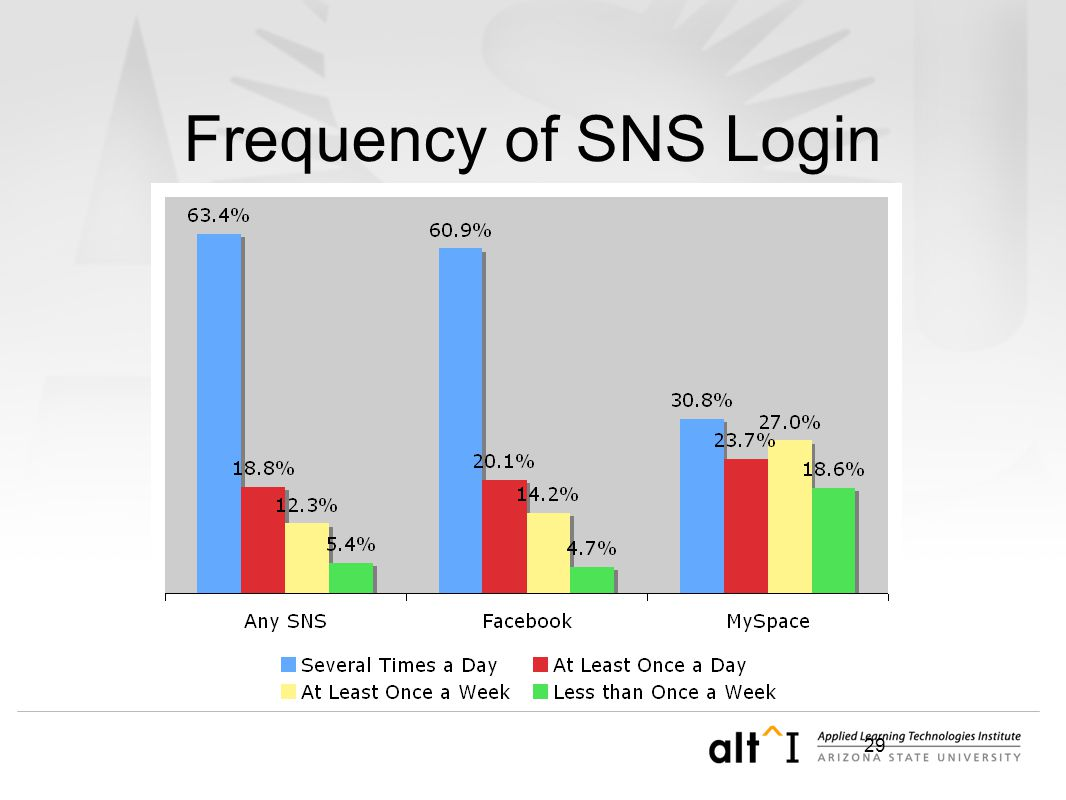 29 Frequency of SNS Login
