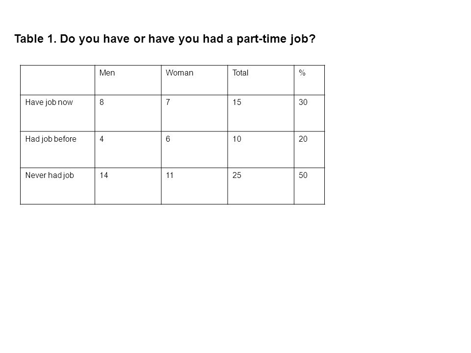Table 1. Do you have or have you had a part-time job.