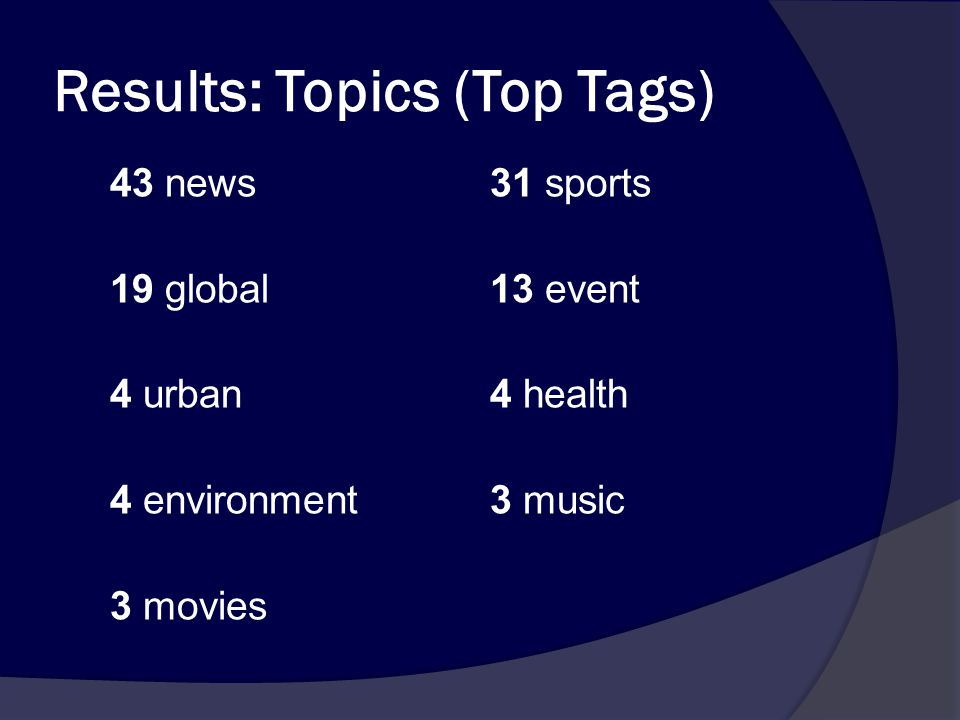 Results: Topics (Top Tags) 43 news 31 sports 19 global13 event 4 urban4 health 4 environment3 music 3 movies