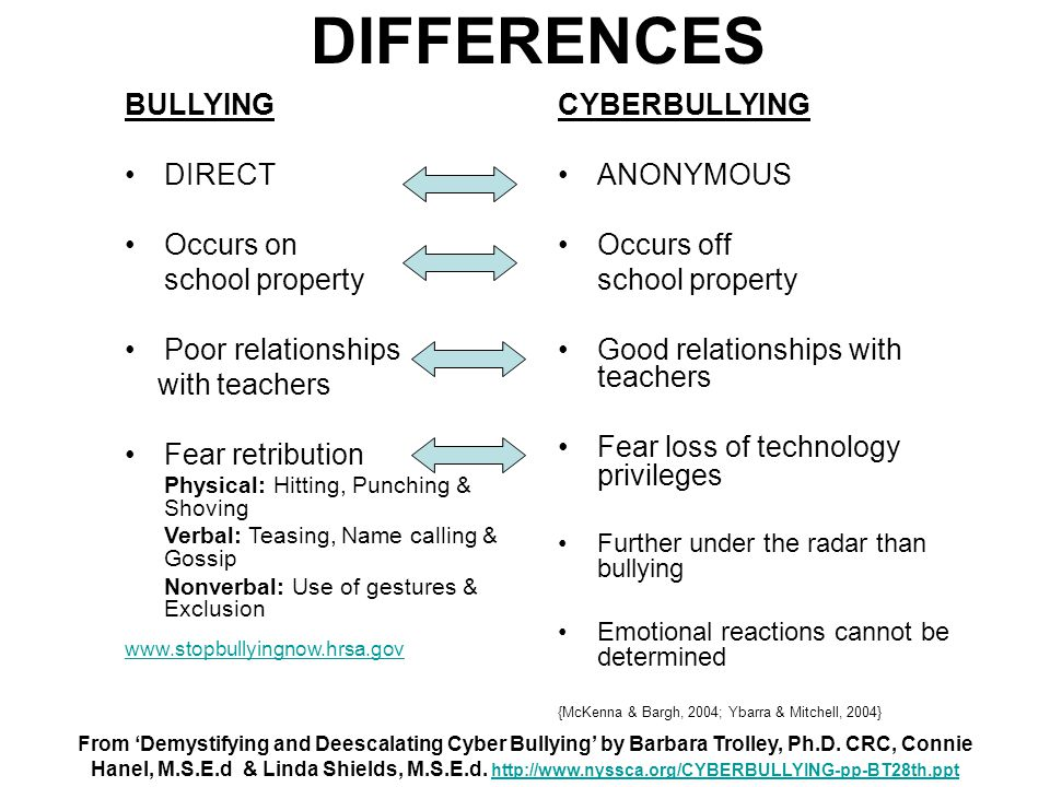 DIFFERENCES BULLYING DIRECT Occurs on school property Poor relationships with teachers Fear retribution Physical: Hitting, Punching & Shoving Verbal: Teasing, Name calling & Gossip Nonverbal: Use of gestures & Exclusion www.stopbullyingnow.hrsa.gov CYBERBULLYING ANONYMOUS Occurs off school property Good relationships with teachers Fear loss of technology privileges Further under the radar than bullying Emotional reactions cannot be determined {McKenna & Bargh, 2004; Ybarra & Mitchell, 2004} From 'Demystifying and Deescalating Cyber Bullying' by Barbara Trolley, Ph.D.