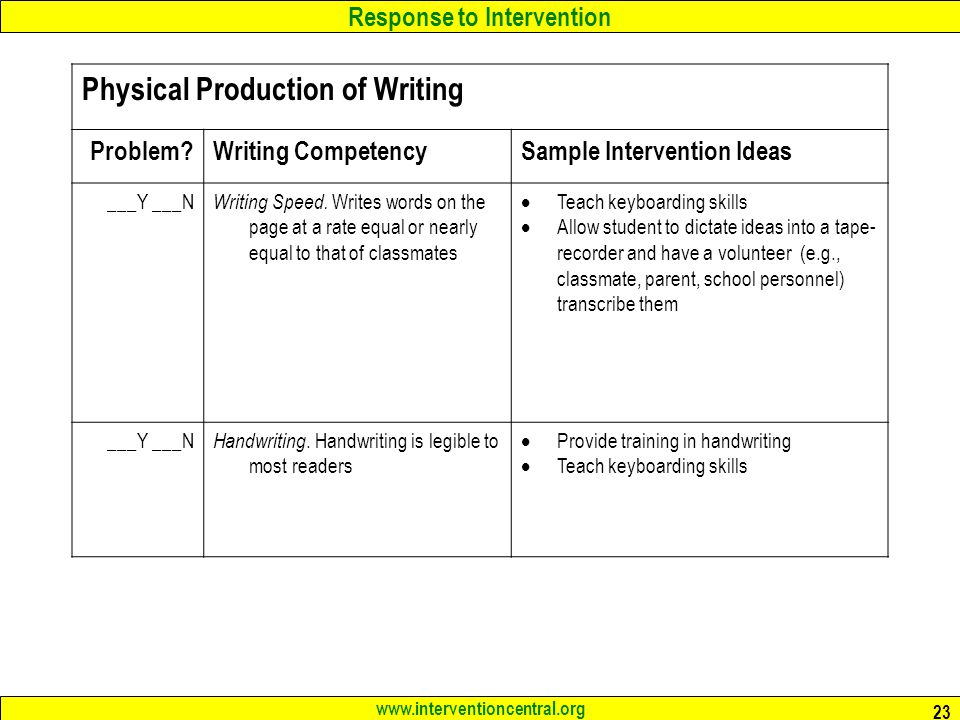 Response to Intervention www.interventioncentral.org 23 Physical Production of Writing Problem Writing CompetencySample Intervention Ideas ___Y ___N Writing Speed.