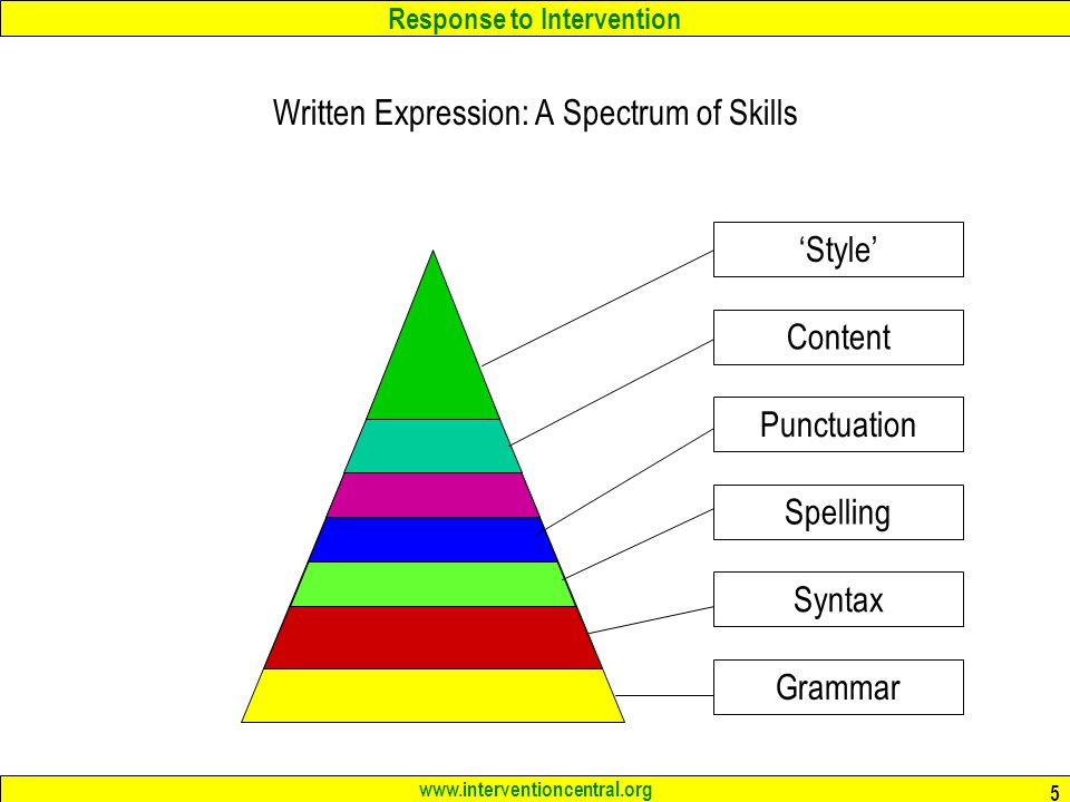 Response to Intervention www.interventioncentral.org 5 Written Expression: A Spectrum of Skills GrammarSyntaxSpellingPunctuationContent'Style'