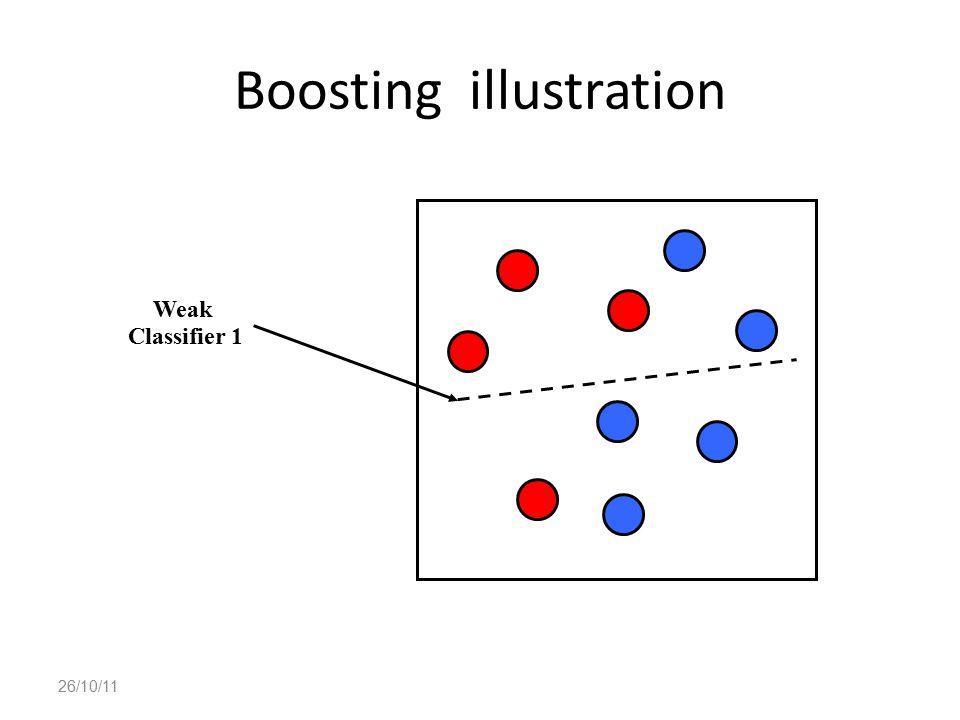 Boosting illustration 26/10/11 Weak Classifier 1
