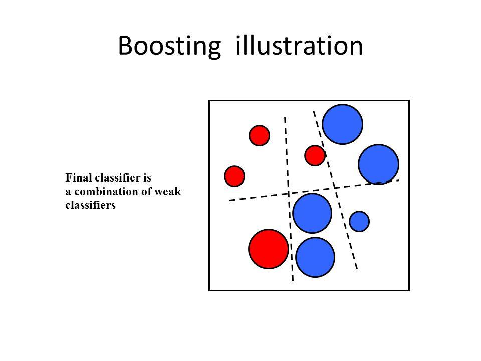 Boosting illustration Final classifier is a combination of weak classifiers